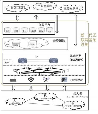 互联网基础资源 逻辑结构