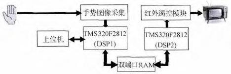 基于DSP的手势识别电视遥控器设计