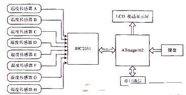 基于ATmega162的智能仪器设计