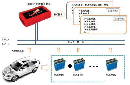 基于CAN总线的新能源汽车电池数据采集方案