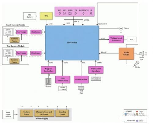 TI先进驾驶员辅助系统(ADAS)解决方案介绍
