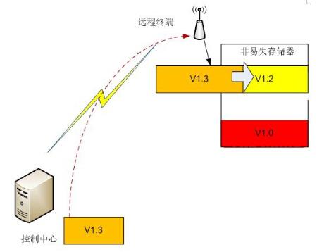fpga远程更新重启系统
