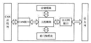 一种基于CAN总线与以太网的嵌入式网关经典设计