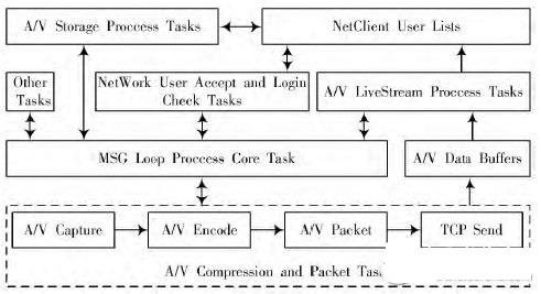 一种基于ARM Linux的无线音视频对讲系统设计方案