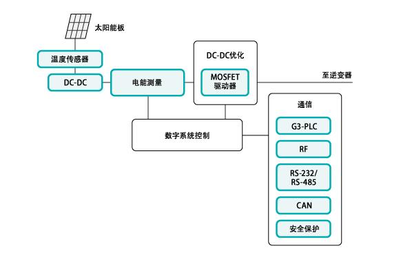 MAX15070A- 7A吸入电流、3A源出电流、12ns、SOT23 MOSFET驱动器 具有极小延时的微型MOSFET驱动器,提供较宽的源出/吸入电流,可以吸收7A并源出3A峰值电流。此器件为MAX5048的升级版本,具有反相和同相输入,为控制MOSFET提供更大的灵活性。同时提供两路独立的互补模式输出,可灵活地控制开关导通和关断速度…在MOSFET开关控制及转换器中大量应用… 优势及特色: 1.具有非常短的开关时间和传输延迟(12ns,典型值),非常适合用于高频电路 2.