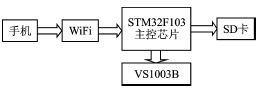 低成本无线WiFi音乐播放系统设计