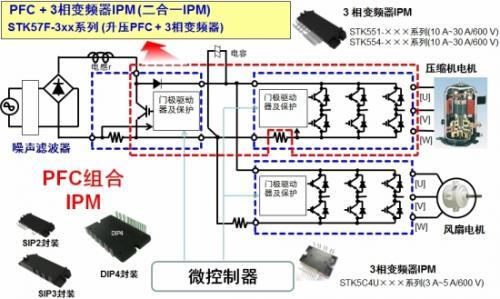 2)用于压缩电机和风扇电机的ipm   安森美半导体为空调的压缩电机