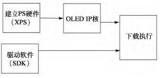 基于Zynq的OLED驱动设计