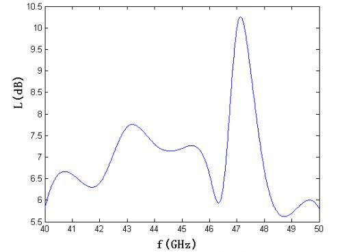 u波段鳍线单平衡混频器的设计-射频/微波-与非网