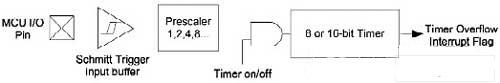 一�N基於��蔚碾�子公用�x表解�Q方案