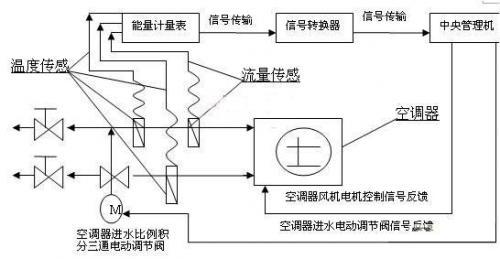 中央空调计费系统的设计方案