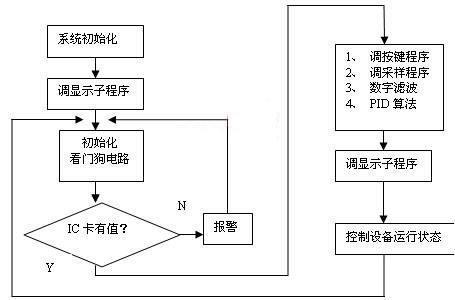>中央空调计费系统的设计方案