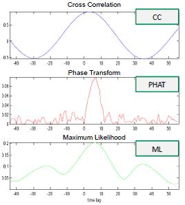 利用MEMS麦克风阵列定位并识别音频或语音信源的技术方案