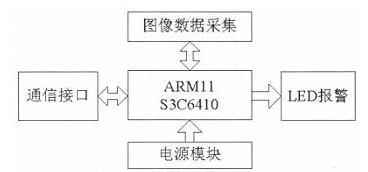 基于ARM的非接触式安全驾驶预警系统方案设计