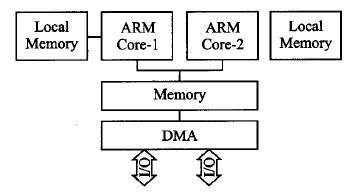 嵌入式ARM多核处理器并行化方法