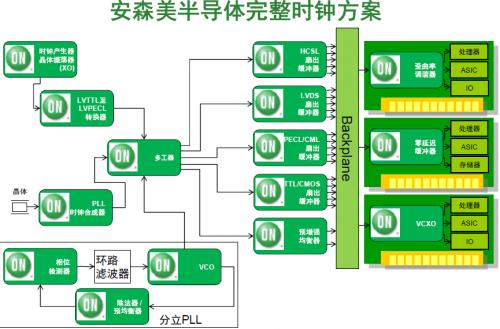 安森美半导体新一代外围组件快速互连(PCIe)方案 优化服务器时钟应用