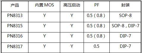 非隔离单电感的5-40W内置MOS的LED恒流驱动方案