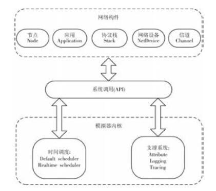基于NS-3 的MANET 路由协议性能分析