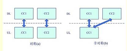 4G网络技术新境界:跨制式CA及业界首创四模BBU
