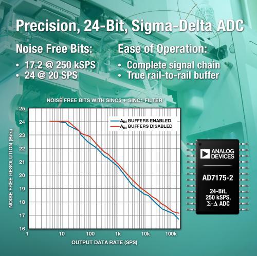 TI AD7175-2Σ-Δ型ADC提供业界领先的噪声性能