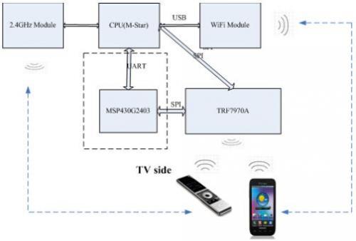 TI NFC产品在智能电视中的应用