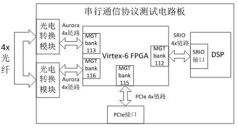 基于Virtex-6 FPGA的三种串行通信协议测试及对比