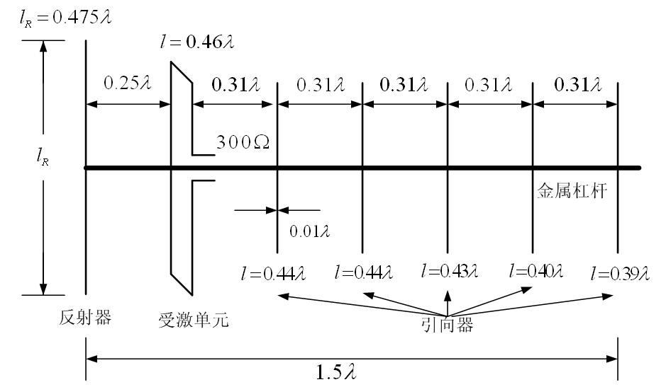 七元八木天线结构