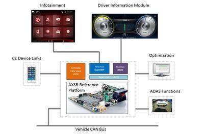 Mentor Graphics:高级车内系统的参考设计