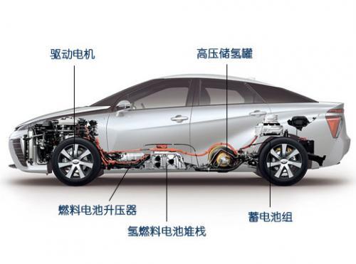 是以燃料电池堆栈为核心组件的一套复杂混合动力系统