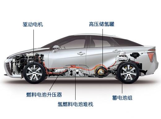电动汽车靠边站,氢燃料电池车上个镜-汽车电子-与非