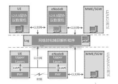 1测试环境   测试环境模拟lte系统架构来搭建