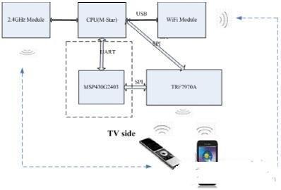 TI NFC 產品在智能電視中的應用設計