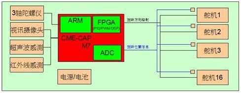 基于京微雅格CME-M7的智能机器人控制系统设计与实现