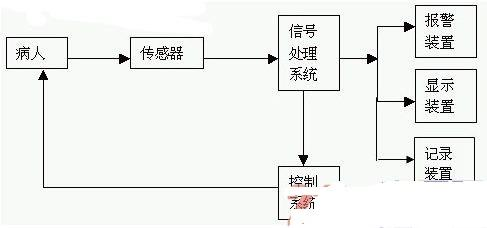 监护仪原理、电路结构及其应用分析