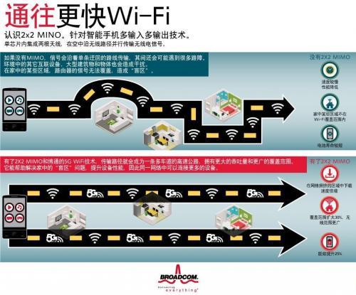 5G WiFi 2X2 MIMO可实现智能手机用户期望中的性能