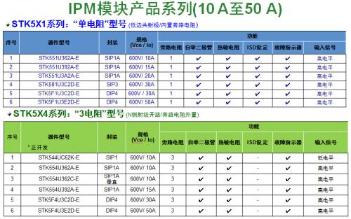 安森美半导体应用于白家电的二合一智能功率模块(IPM)