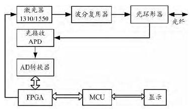 基于OTDR原理的光网络智能测试技术方案