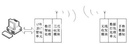 基于手势识别的智能输入系统设计