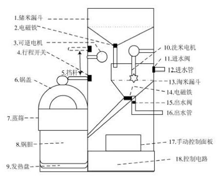 本文结合全自动洗衣机的设计