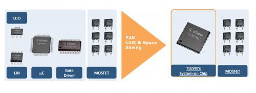 英飞凌Embedded Power器件将ARM处理器与桥式驱动器合并到了一颗