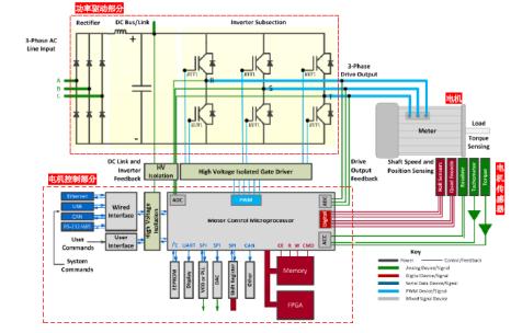 利用力科电机驱动分析仪MDA800高效调试整个电机驱动系统