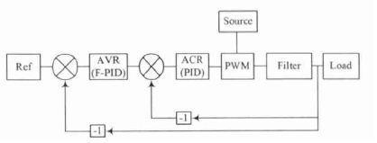 基于双闭环模糊PID控制器的开关电源控制