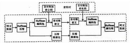 网络高效安全数据传输方法设计