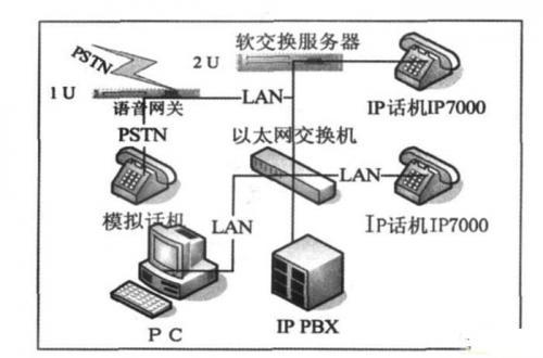 TAPI软电话通信系统的模块化设计