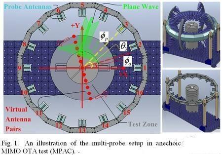 乐视手机全金属外壳天线性能与MIMO OTA测试