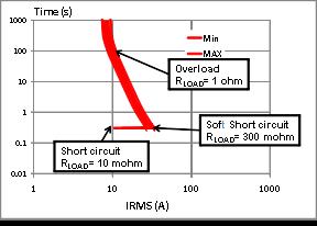 使用意法半导体的TWISTER仿真软件开发基于M0TM固态继电器的汽车系统