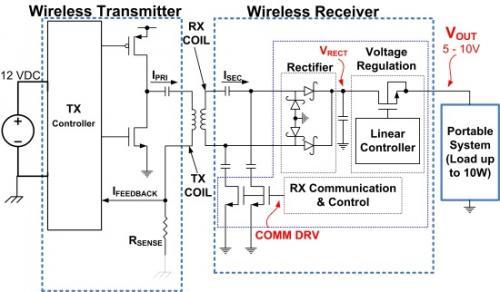 10W无线充电系统的实现及设计指南