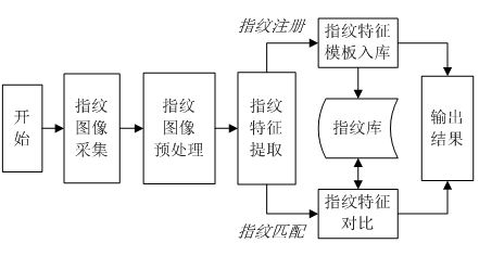 检索步骤的流程图