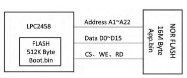 基于ARM7软中断程序的设计