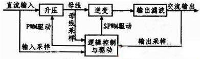 基于高性能全数字式正弦波逆变电源的设计方案